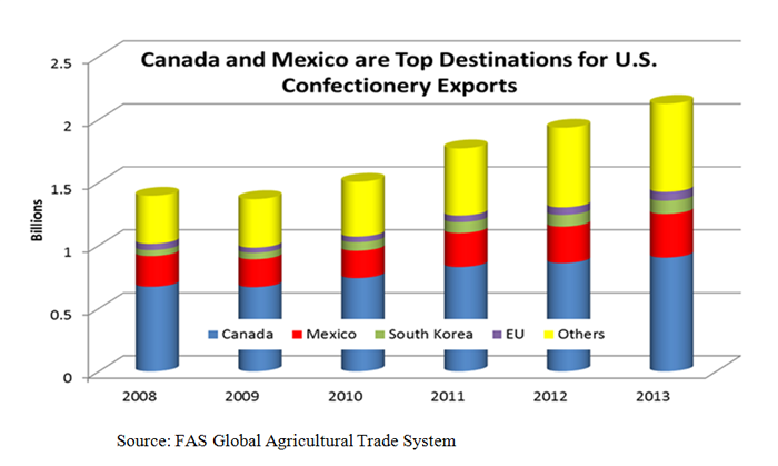 Bar chart showing that Canada and Mexico are top destinations for U.S. confection exports