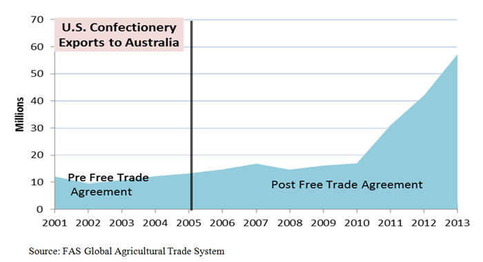Line graph showing how exports to Australia have increased as a results of trade agreements