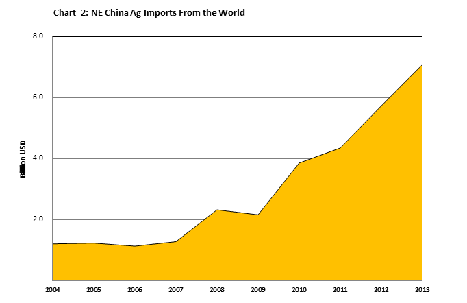 Chart showing growth in agricultural imports to Northeast China between 2004 and 2013.