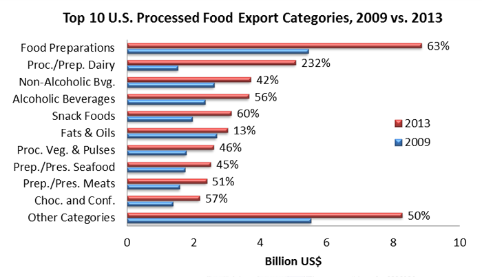 U S  Processed Food Exports: Growth & Outlook | USDA Foreign