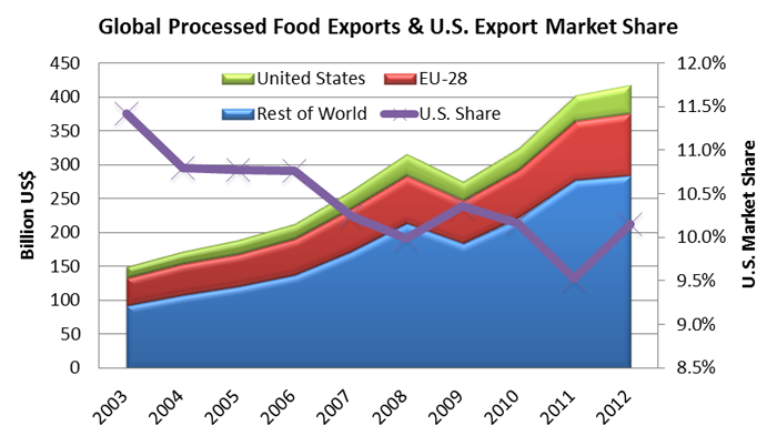 line graph showing that while U.S. processed product exports have increased over the past 10 years, the U.S. total market share has dropped substantially.