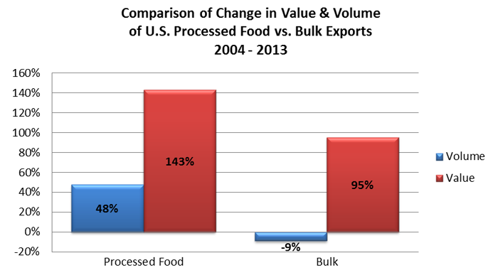 Bar chart comparing the change in value and volume of U.S. process products vs. bulk exports from 2004-2013. Processed food has outpaced bulk exports in both categories.