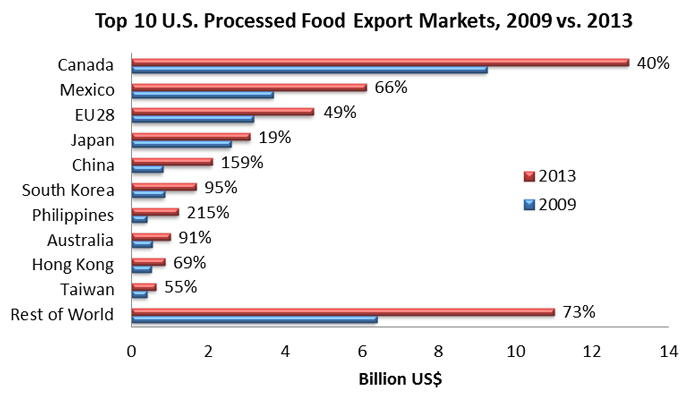 Bar chart comparing top 10 U.S. process food export markets for 2009 and 2014. Canada is the largest market, while China and the Philippines have seen the most growth.