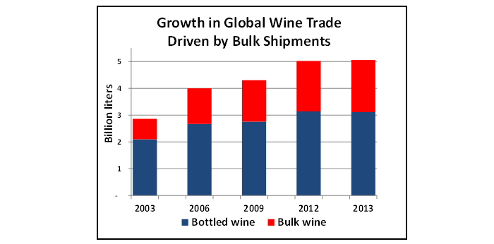 Bar chart showing that global wine trade climbed to a record 5 billion liters in 2013, up 75 percent from little more than a decade ago.