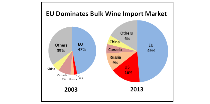 Pie chart showing that while the EU dominates the wine import market, demand in the U.S and Russia has surged in the last decade.