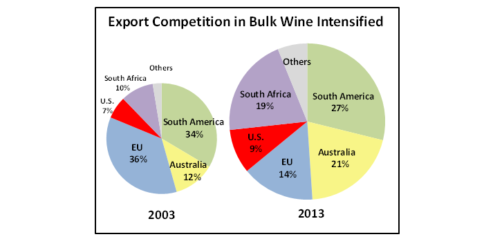 Pie Chart showing that while South America and the EU have historically dominated wine exports, South Africa and Australia now account for 40% of bulk wine exports.