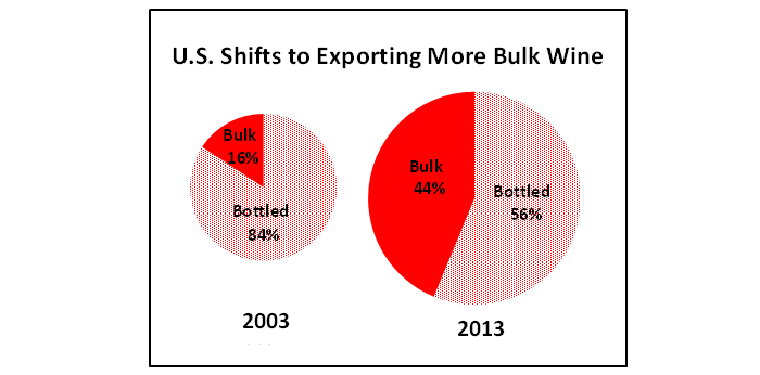 Pie chart showing that bulk wine exports now account for more than 40 percent of total U.S. wine shipments.