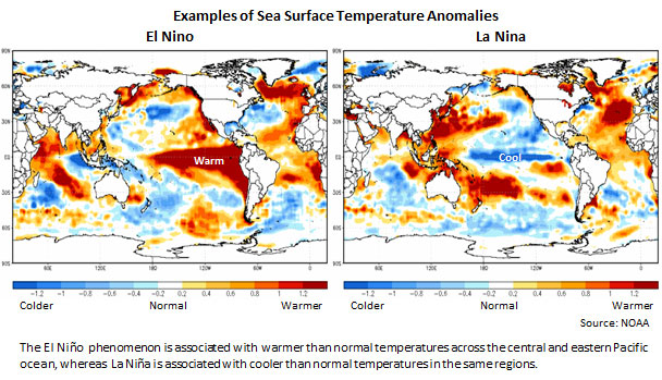 Two maps explaining the effect of El Nino and La Nina. The El Niño  phenomenon is associated with  warmer than normal temperatures across the central and eastern Pacific ocean, whereas  La Niña is associated with cooler than normal temperatures in the sam