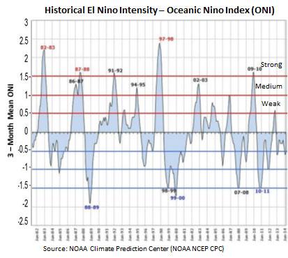 line graph showing historical El Nino intensities