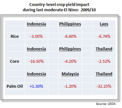 Table showing the effects of the last El Nino.  Generally there were yield losses of rice, grain and palm oil
