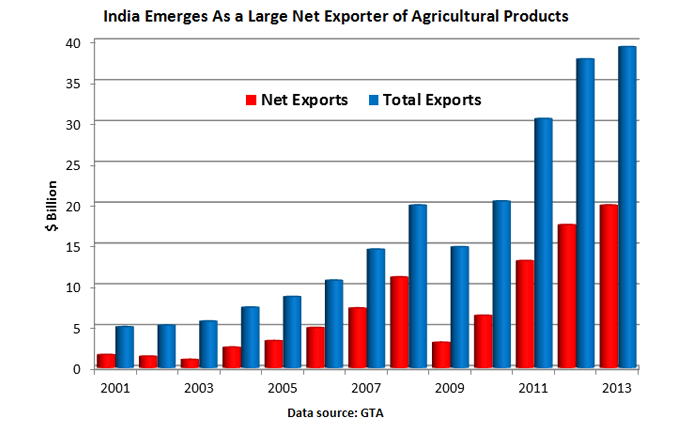 Bar chart showing the increase of exports from India since 2001 to nearly $40 billion in 2013.