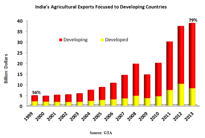 Bar chart showing that exports to developing countries have made up the majority of exports from India.  79% in 2013.