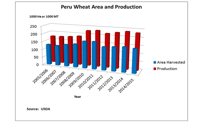 Bar chart showing that while wheat production has increased slightly since 1994, it has remained relatively stable for the last six years at around 225,000 MT.