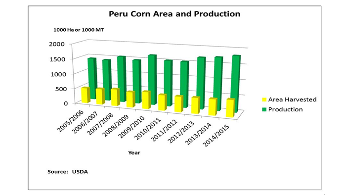 Bar chart showing the rise of corn area production in Peru the past five years.  Most of the rest of corn produced is from what is referred to as high starch varieties and goes primarily for human food.