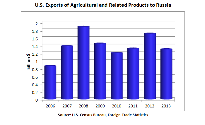 Bar chart showing exports of agricultural and related products to Russia since 2006.  Largest years were 2008 and 2012.  United States shipped $1.3 billion of agricultural and related food products (including fish and forestry products).