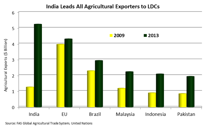 Bar chart showing that India leads all agricultural exporters in exports to LDCs.  EU is second and Brazil is third.