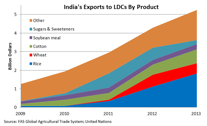 Line chart showing that grains now lead all products in export growth to LDCs, soaring from $83 million in 2010 to $2.4 billion in 2013.