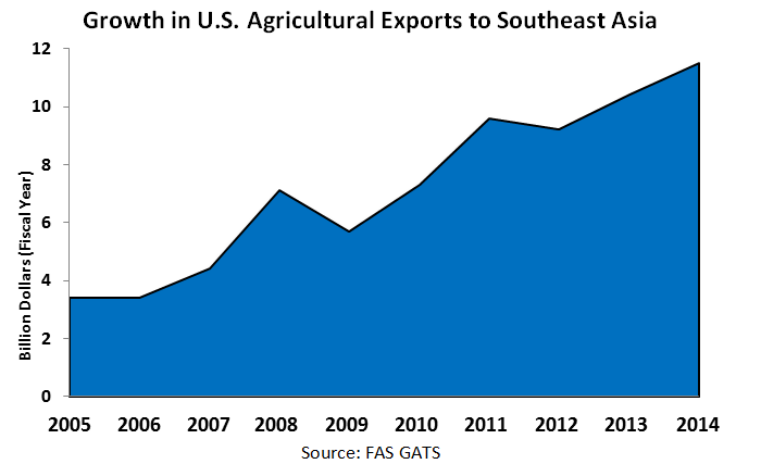 Line chart illustrating that U.S. Agricultural exports to Southeast Asia have grown steadily over the last 10 years, with $11.5 billion in FY 2014.