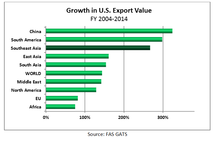 Bar chart showing that the U.S. export value of Southeast Asia grew 267% from 2004 to 2014, making it the fastest growing region for the U.S., after South America.