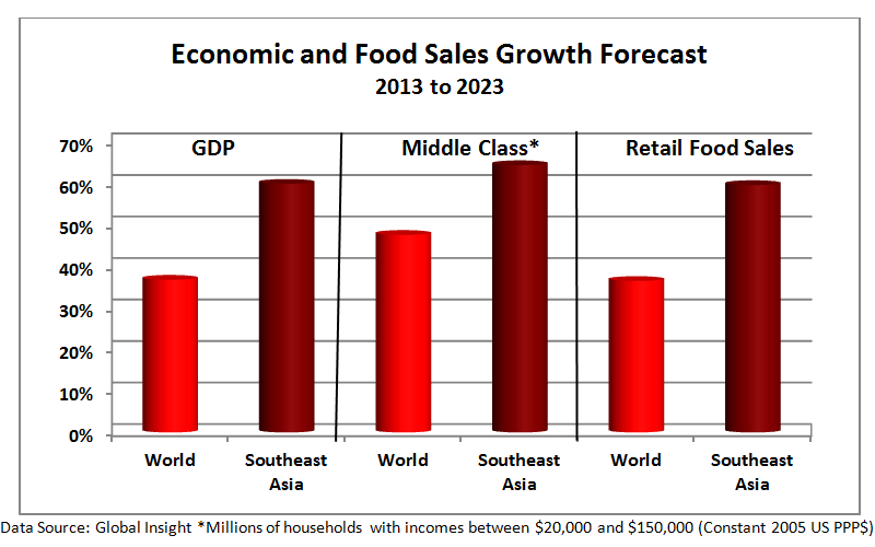 During the next decade, Southeast Asia is forecast to experience much stronger economic growth than the global average, as well as have sharply higher growth in the middle class. These factors are expected to result in rising retail food sales.
