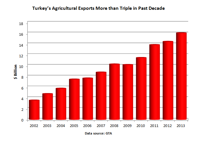 Bar chart showing that Turkey's Agricultural exports have more than tripled in the past decade, from $3.6 billion in 2002 to $16.1 billion in 2013.