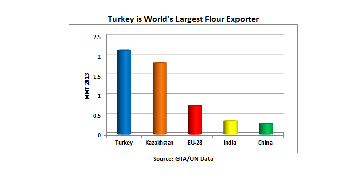 Bar chart showing that Turkey is the world's largest flour exporter, exporting 2.14 MMT in 2013, more than Kazakhstan, the EU-28, India and China.