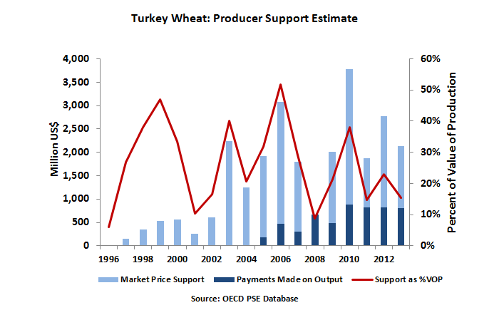 Graph showing that Turkey wheat is heavily supported by the government - however, as a percentage of the value of production, support varied significantly over the last decade due to fluctuations in market prices ranging from 6-52 percent. Since 2004, the