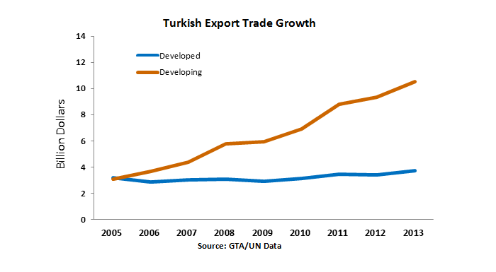 Line graph Turkish export trade has grown at a high rate with developing nations, from $3 billion in 2005 to $10.5 billion in 2013, while trade with developed nations has remained steady, from $3.1 billion in 2005 to $3.7 billion in 2013.