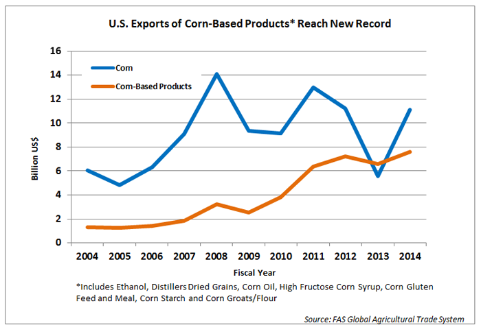 Line charting showing that Exports of corn-based products have seen a steady increase over the last 10 years, ending in 2014 with $7.6 billion, while  Corn exports have fluctuated, ending 2014 with $11.1 billion.