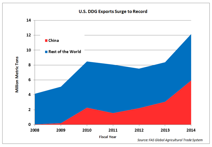 Line graph showing that DDG exports have risen steadily since 2008. In 2014, the U.S. exported 12.15 million metric tons, with China accounting for half of all exports.
