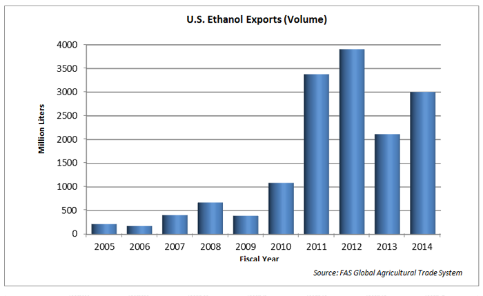 Bar chart showing that U.S. ethanol exports rebounded in FY 2014, up about 40 percent in value and volume (3006 million liters) from 2013 (2117 million liters), but still below the record level of 2012 (3906 million liters).