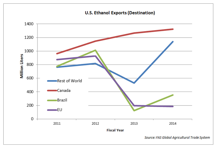 This chart shows U.S. ethanol exports by their destination.  Canada is the largest market for U.S. ethanol exports, accounting for over 40 percent of total exports (1141 million liters in 2014). Exports to Canada have increased every year for the past 5 y