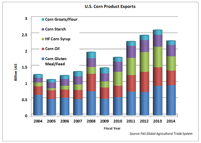This chart shows the growth in exports of corn groats/flour, corn starch, HF corn syrup, corn oil, corn gluten meal/feed from 2004 to 2014.