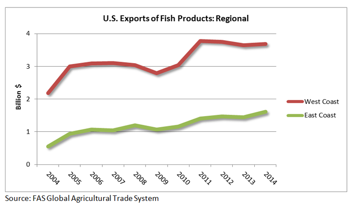The West Coast has always had higher exports of fish products than the East coast. In 2014, the West Coast had  approximately $3.7 billion in exports of fish products while the East Coast had about $1.7 billion.