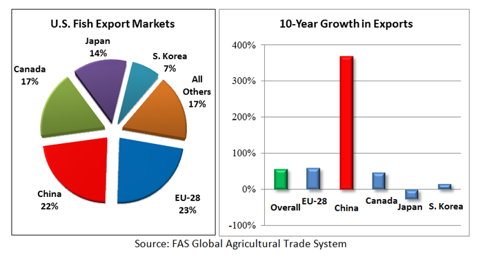 This pie chart on the left shows how the U.S. fish export markets are divided. The EU-28 has 23%, China has 22%, Canada has 17%, Japan has 14%, South Korea has 7% and all other markets make up the final 17%. This bar graph shows the growth in the U.S. fis
