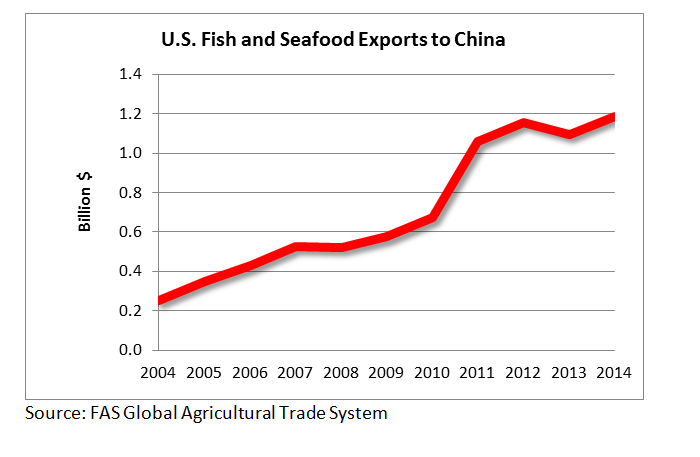 U.S. fish and seafood exports to China continue to rise, and in 2014 were worth $1.2 billion.