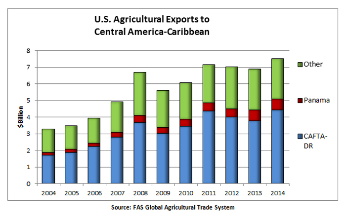 U.S. agricultural exports to the Central American and Caribbean region have steadily grown over the last ten years, totaling about $7.5 billion in 2014.