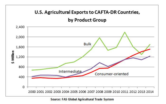 Bulk commodities have traditionally dominated U.S agricultural exports to CAFTA-DR countries, but their share of the market has contracted from over 50 percent a decade ago to just over one third today, at around $1.6 billion, with several price fluctuati
