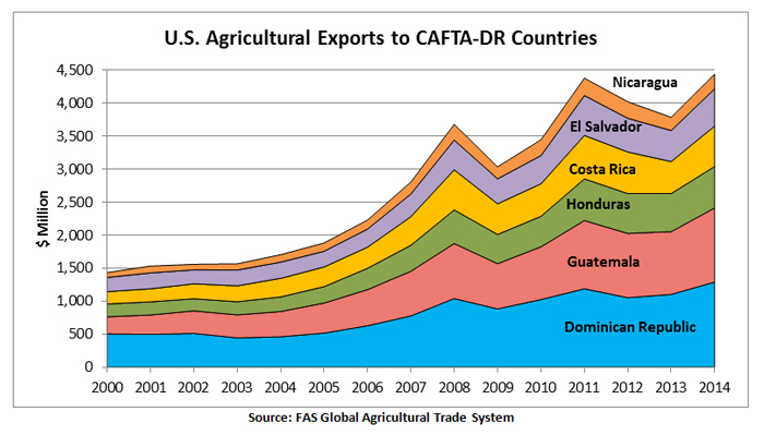 The Dominican Republic and Guatemala are the largest consumers of U.S. agricultural products out of the CAFTA-DR countries. In total, U.S. agricultural exports to the CAFTA-DR countries in 2014 were valued at $4.4 billion.