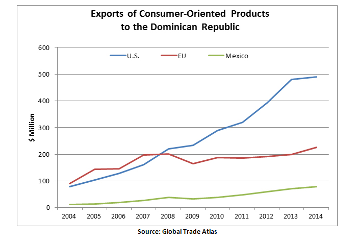 Following implementation of the CAFTA-DR agreement in 2012, U.S. exports of high-value products  to the Dominican Republic grew dramatically compared to the EU and Mexico, to almost $500 million in 2014.