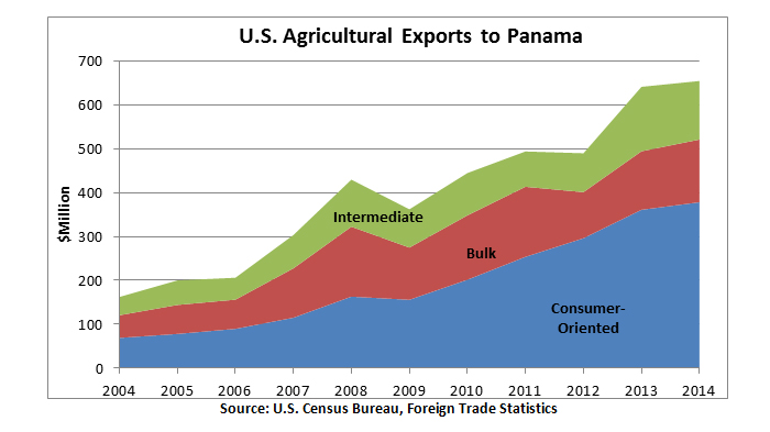 While traditional bulk products such as corn, soybean meal, and wheat are still among the leading U.S. exports to Panama, overall U.S. shipments are dominated by high-value, consumer-oriented products, which accounted for almost 60 percent of the total in