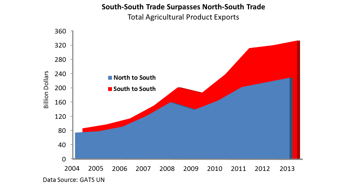 South-South trade surpasses North-South Trade, as illustrated in a line graph. Since 2009, South-South trade has grown 80 percent, to  $320 billion dollars in 2013, compared to 66 percent for North-South trade, which accounted for $200 billion in 2013.