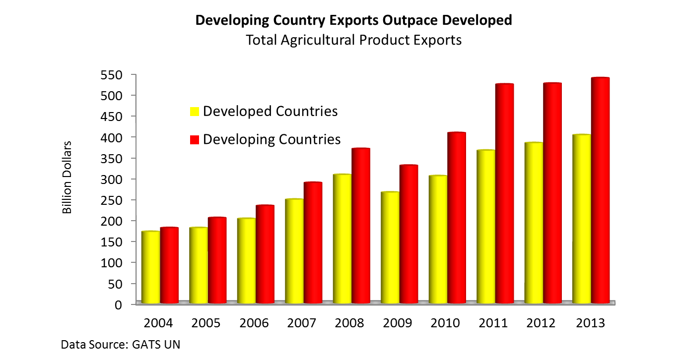 Since 2004, total agricultural exports from developing countries have risen 199 percent, to $550 billion in 2013, compared to a 135 percent rise in developed country exports, to about $400 billion in 2013.