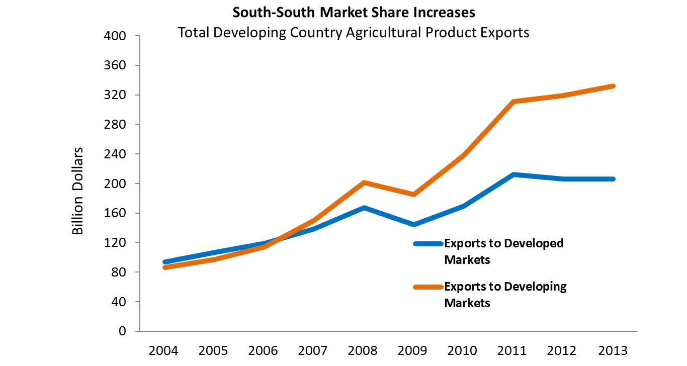 A decade ago less than half (48 percent) of developing country agricultural exports went to other developing countries but, by 2013, that number was 62 percent, or around $360 billion. Agricultural product exports from developing countries to developed co