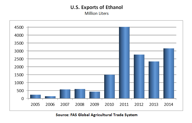 Bar chart showing that U.S. exports of Ethanol reached nearly 3.2 billion liters in 2014, still below 2011's record exports, but a rebound of 35% from 2014.