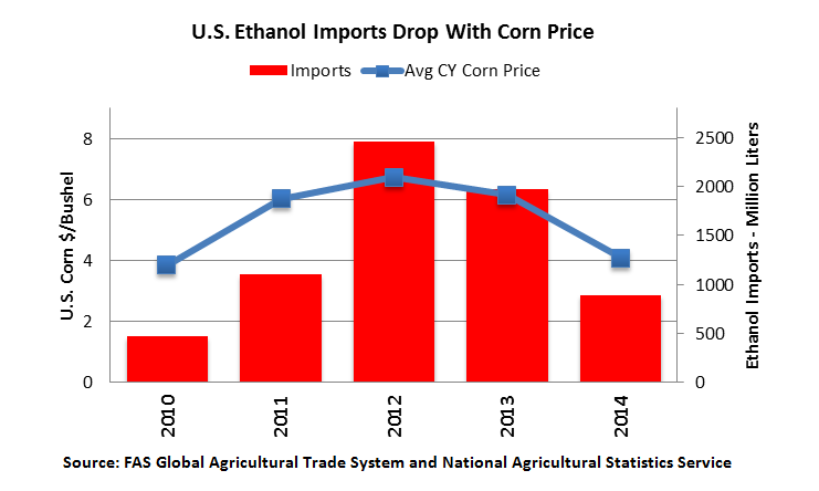 U.S. ethanol imports drop with corn price, as illustrated by this graph that shows that relationship, with 2014's imports and average corn price falling.