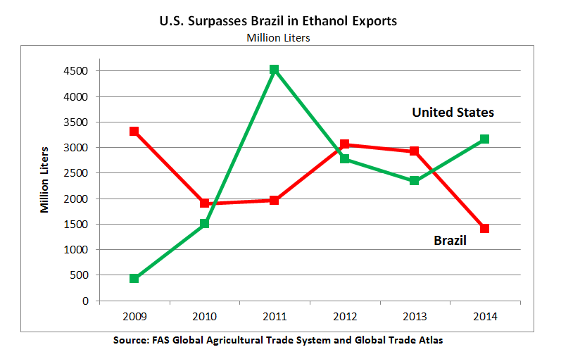 The U.S. surpassed Brazil in ethanol exports in 2014, for the first time since 2011. The U.S. exported nearly 3.2 billion liters in 2014, while Brazil exported 1.4 billion.