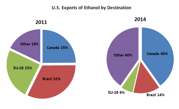 The destination for U.S. ethanol exports has changed from 2011. In 2011, Brazil (32%), EU-28 (25%) and Canada (25%) let for U.S. ethanol. In 2014, Canada (40%) and other countries (40%) let the destinations for U.S. ethanol exports, with the EU-28 falling