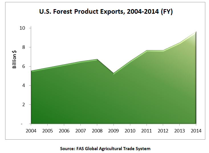 U.S. forest product exports have continued to rise since 2004, with a slight dip in 2009. Exports were up 14% in 2014 from the previous year, to $9.5 billion.