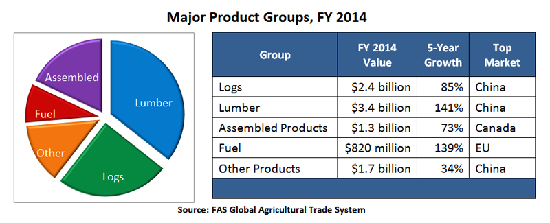 According to this pie chart, lumber was the largest major product group in FY 2014, followed by logs, assembled products, other products and fuel.